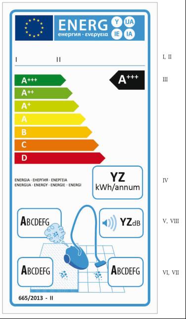 Променени изисквания и етикети запрахосмукачки