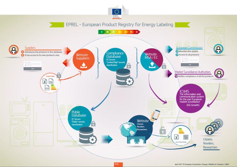 Европейски регистър на продуктите за енергийно етикетиране EPREL –Архитектура
