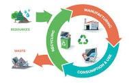 Публикуван е новия План за действие за Кръговатаикономика